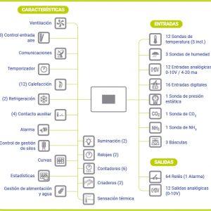 ordenador omega caracteristicas