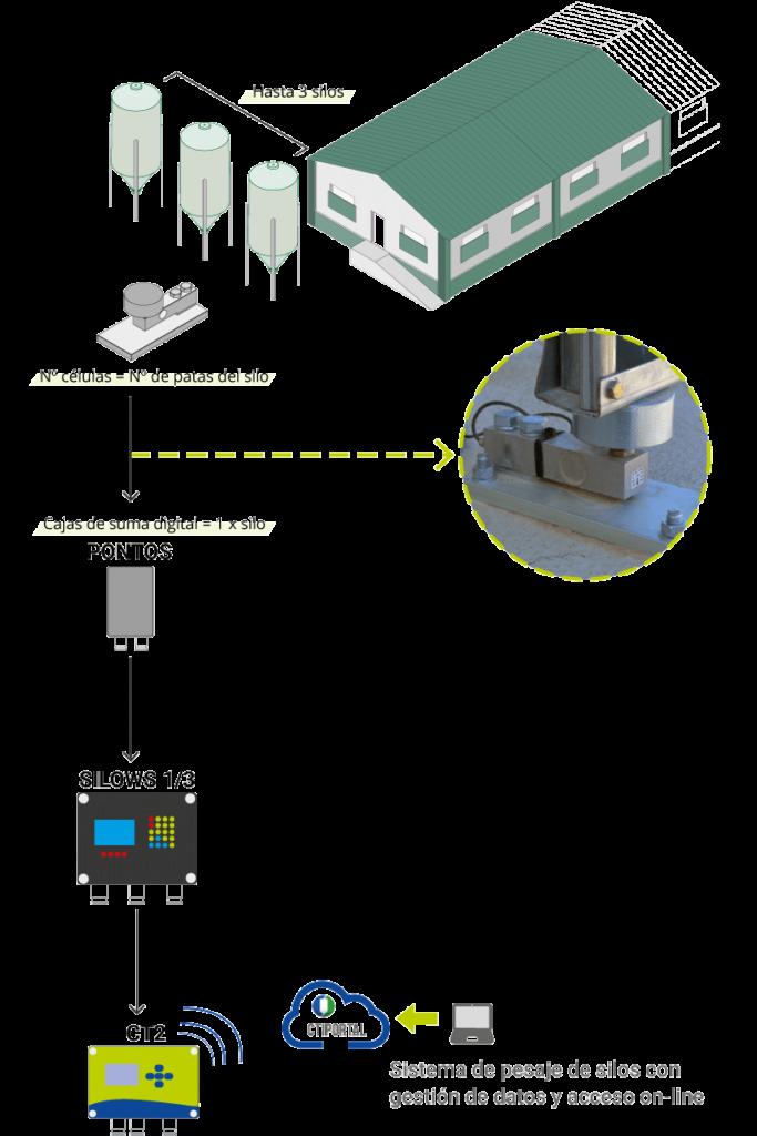 sistemas de pesaje para silos